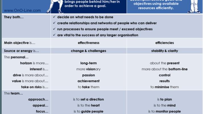 ono_Leadership-vs-Management_Comparison.png