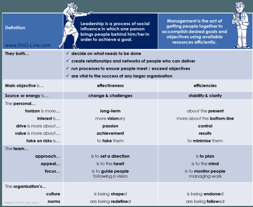 ono_Leadership-vs-Management_Comparison