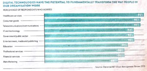 gpi_digitisation_industries_delloitemit-sloan-mgmt-report-2015