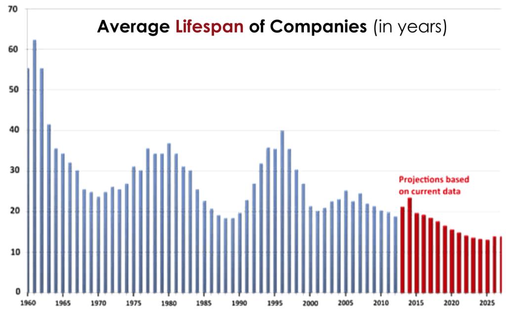 digitalisation_average-lifespan-companies_chart