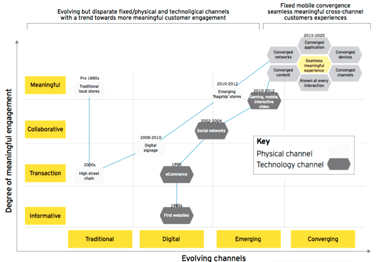Pic_Digitalisation_The-digitisation-of-everything_Physical+Digital-Channels_EY-Research