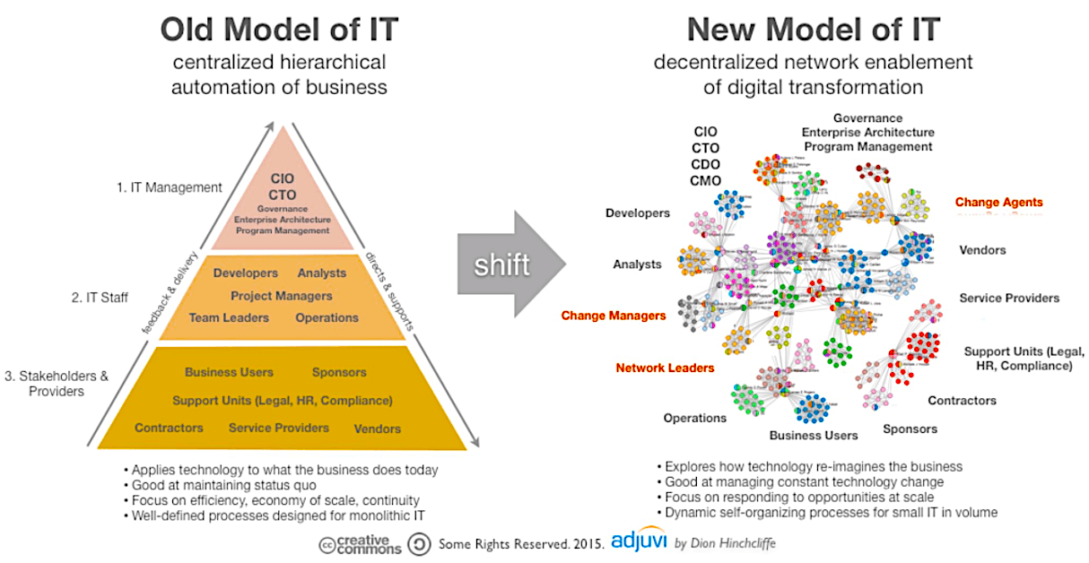 GPi_www.GPiOnline.com_Digitalisation-Systems-Structure_New-Role-of-IT